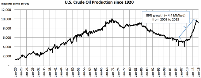 US Oil Production Growth