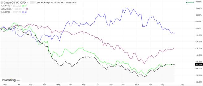 Oil vs MLPs vs Refiner