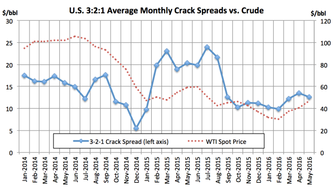 US Crack Spreads