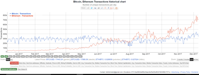 Bitcoin vs. Ethereum Transactions